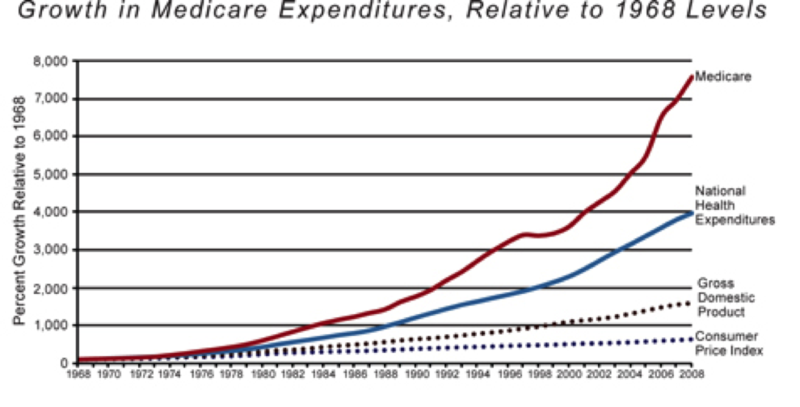 Growth of Medicarice. 8 4 2010png