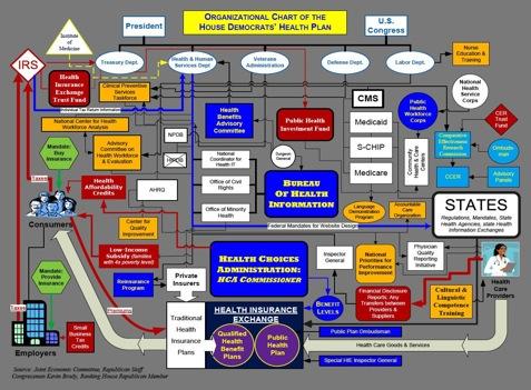 Healthcare organizaional system