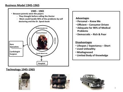 1946 business model
