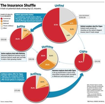 Insurance merge