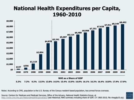National spend pic1