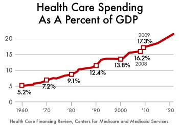 Repairing The Healthcare System Healthcare Spending Increases To 18 2 Of Gdp