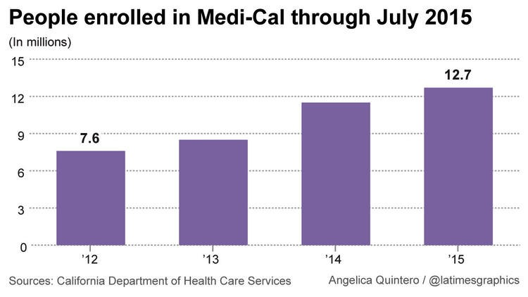 Medi-Cal Growth of enrollment