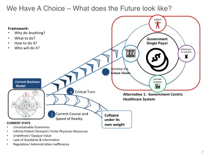 Alternative 1 future state