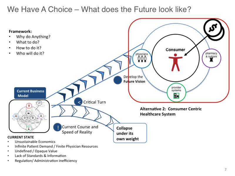 Alternative 2 Future state