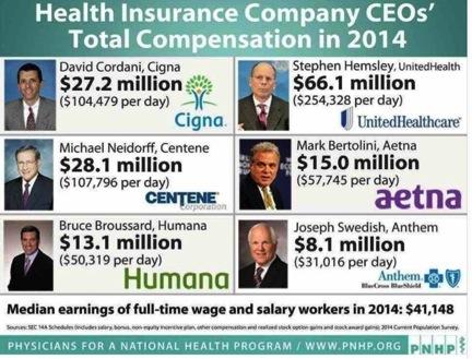 Salaries exec